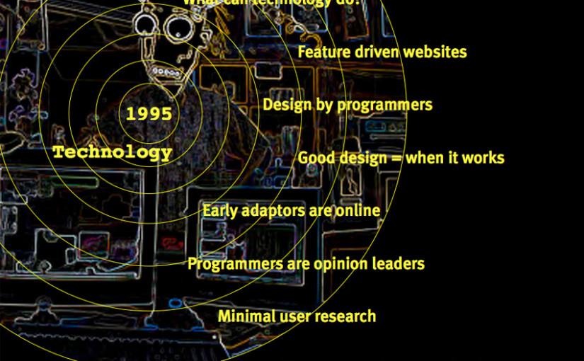 A Decade of Web Use