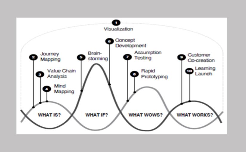 Design Driven Business Innovation