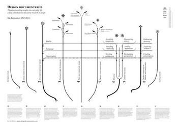 Design Documentaries