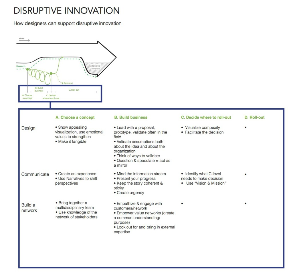 DisruptiveInnovation-fullvisual