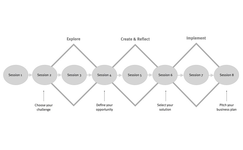 Design Driven Business Innovation course