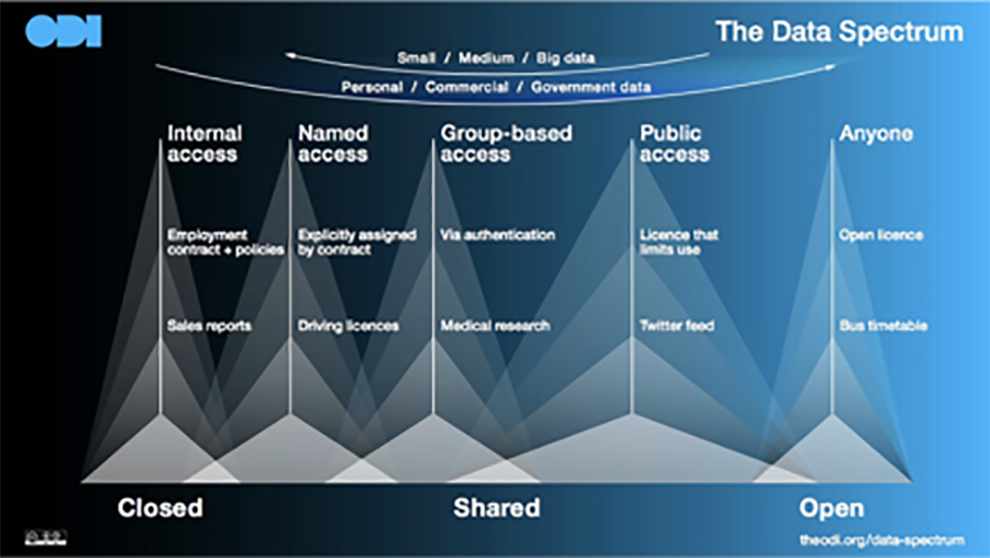 Infographic of types of data