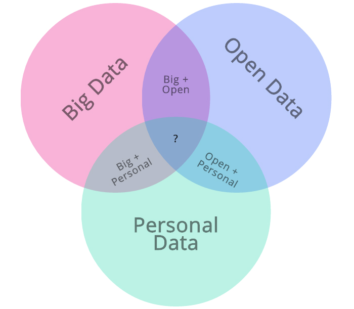 Venn diagram with overlap between big, personal and open data