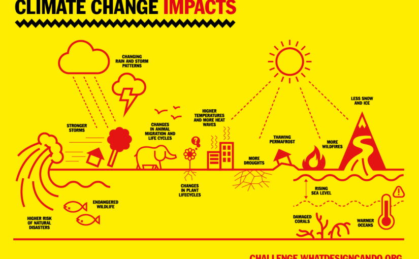 Challenging designers to tackle climate change