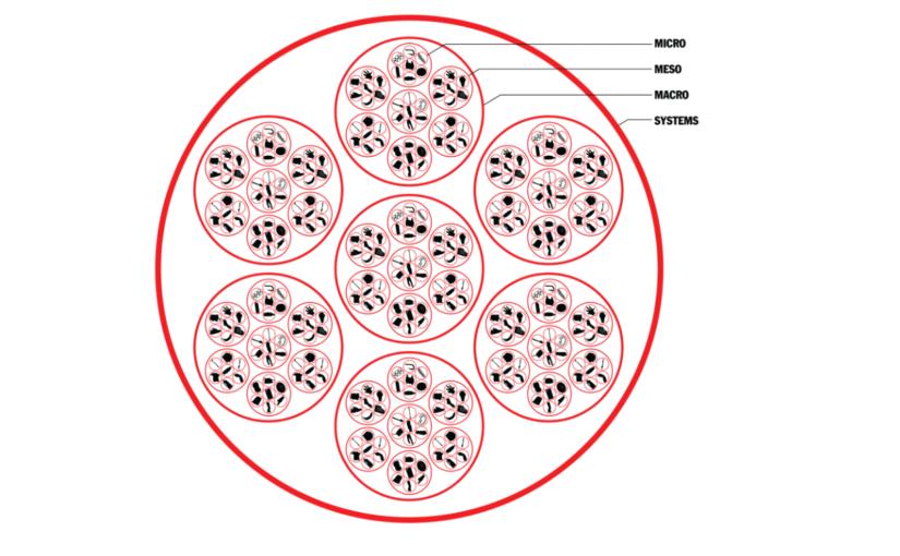 How to shift a system through design